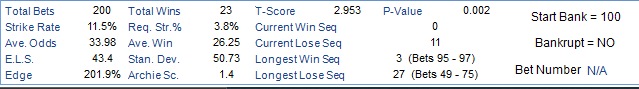 Total Sets  Strike Rate  Odds  Edge  200  11 S%  33 98  43 4  201 9%  Total Wins  stry,  Win  Stam Dew  Archie SD  23  38%  282S  SO 73  T-Sco re  2953  CurrentVVin Seq  Current Lose Seq  LongestVVin Seq  Longest Lose  p_VaIue  3 (aets9s-97)  27 (aets49-7S)  Stan Bank  Bankrupt  = 100  = NO  Bet Number N/A