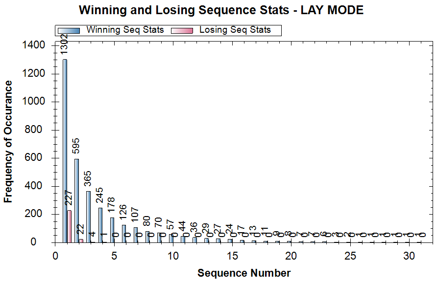 Winning and Losing Sequence Stats  Winning Seq Stats  Losing seq Stats  - LAY MODE  o  o  1400  1200  1000  800  600  400  200  5  10  15  20  25  30  Sequence Number